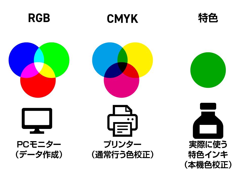 色の表現方法